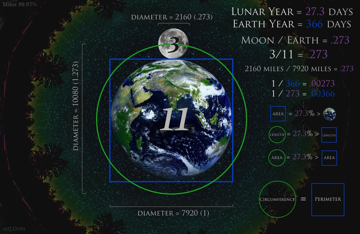 Square Circle Earth Moon 2