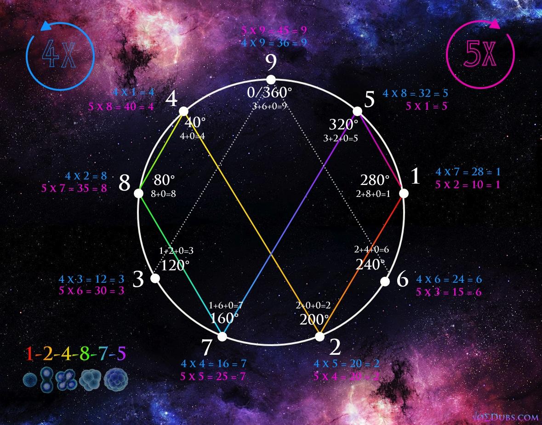 vortex based mathematics numerically conceptualizing reality