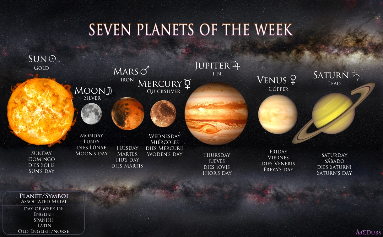 roman names of planets - photo #9
